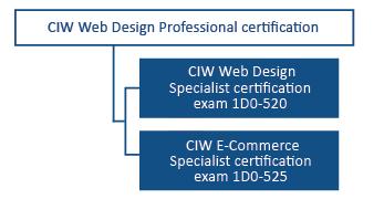 CIW Web Design Professional Certification